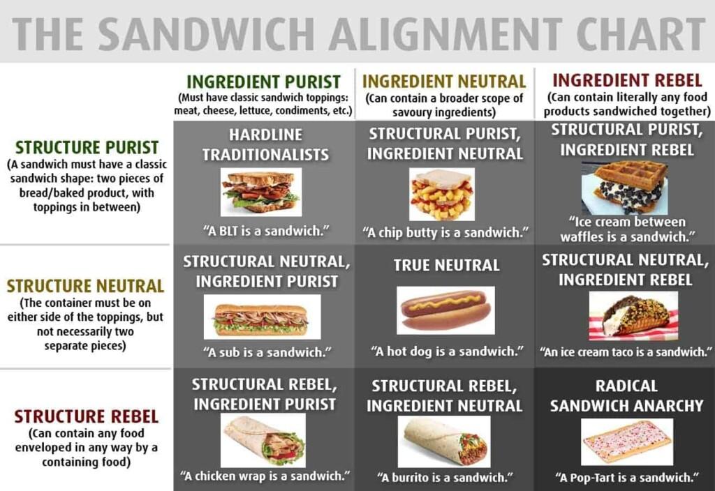 Sandwich Alignment Chart by @mattomic on Twitter