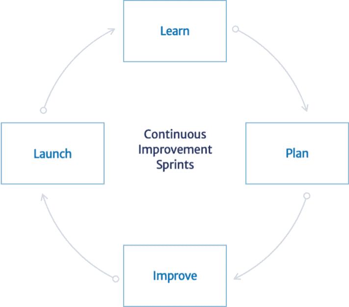Continuous Improvement Loop Diagram
