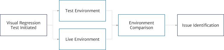 Visual Regression Testing Diagram