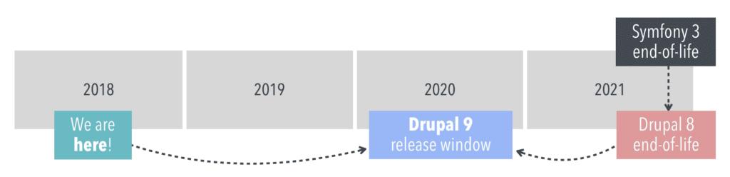 Drupal EOL Timeline