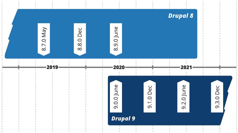 Drupal Timeline